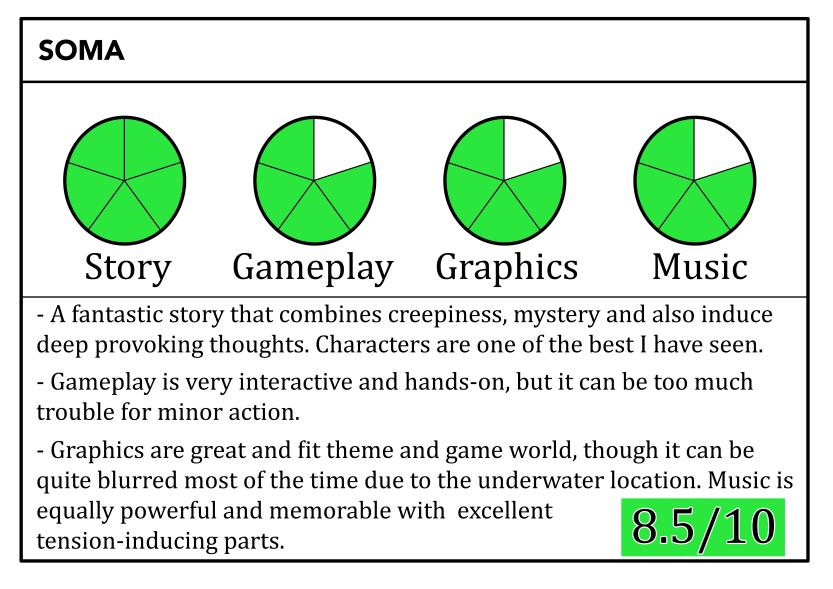 SOMA game review scoreboard