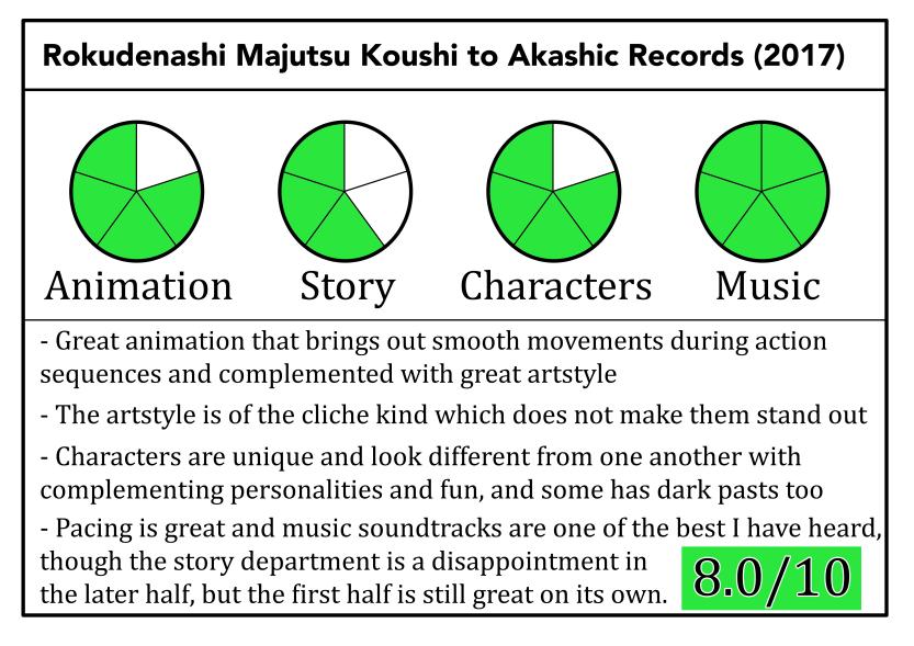 Rokudenashi Majutsu Koushi to Akashic Records Review Scoreboard